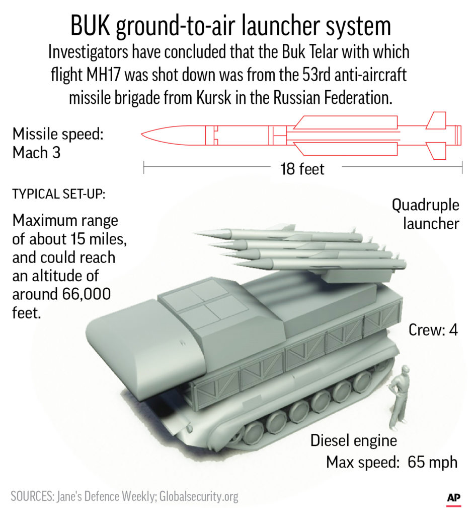 BUK ground to air launcher system