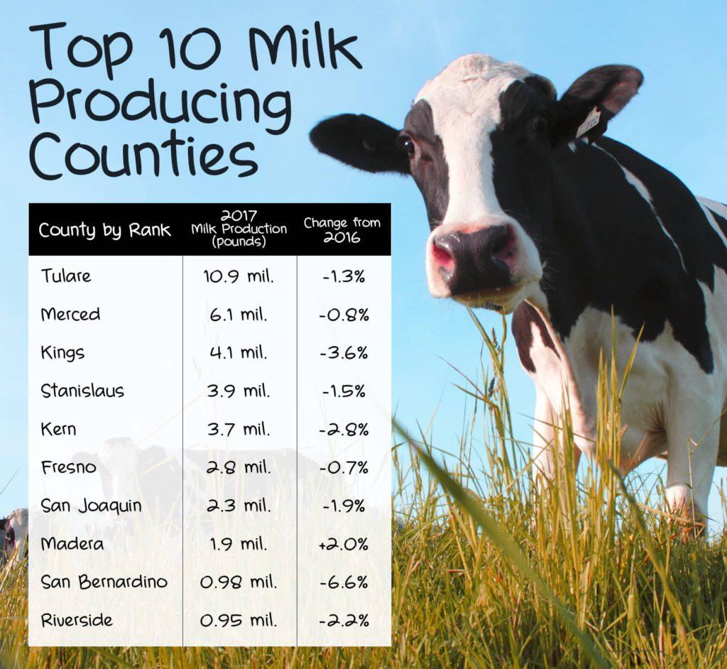 Chart showing Top 10 California Milk Producing Counties
