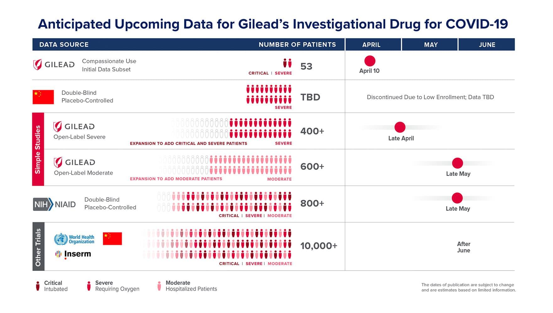 Gilead graphic on COVID-19 investigational drug