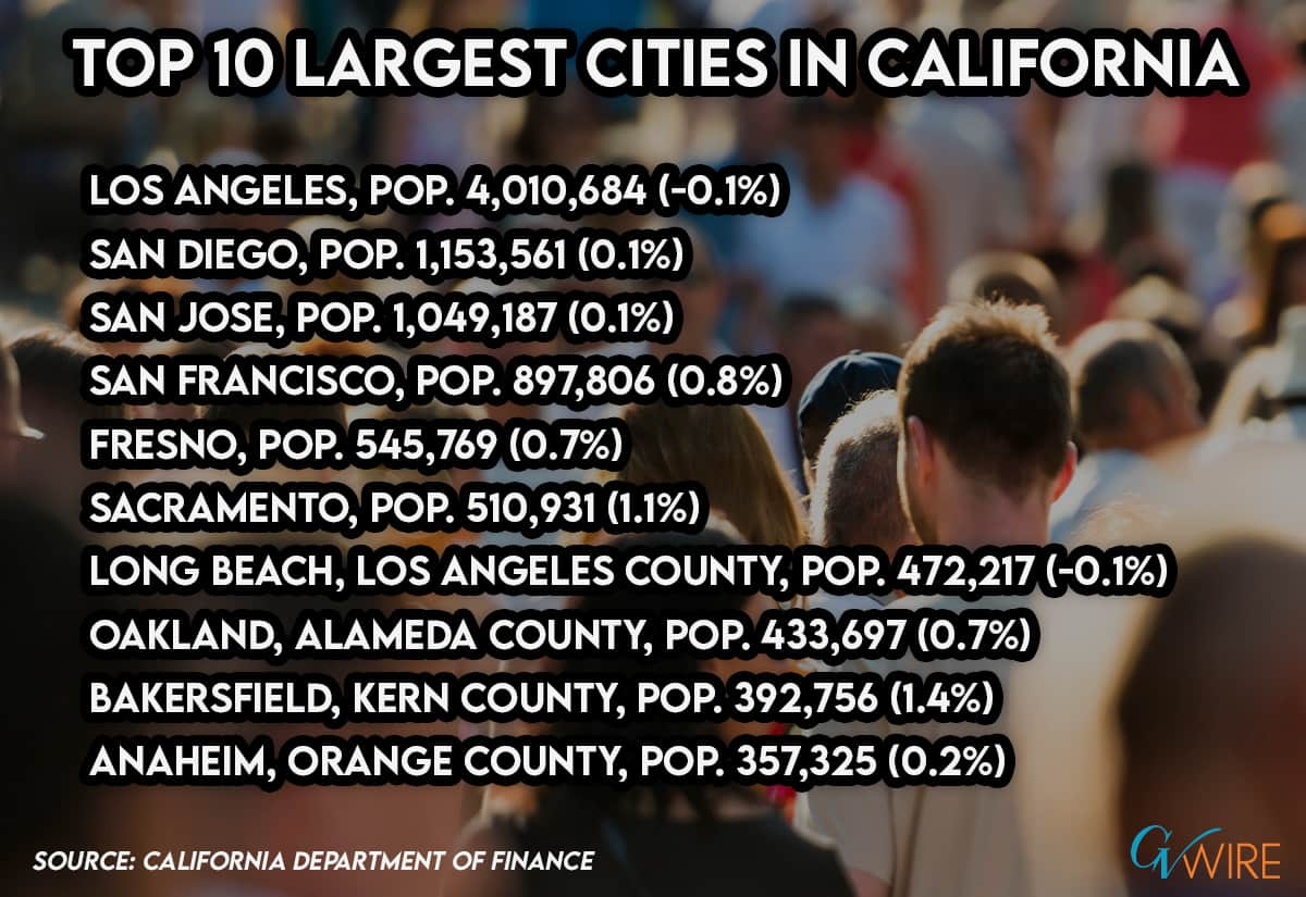 Graphic listing the 10 largest cities in California entering 2020